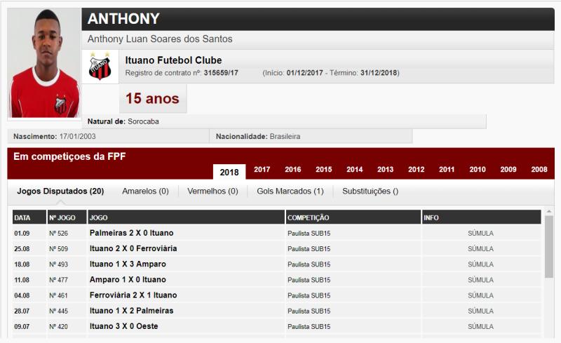 Anthony Luan Soares dos Santos - FPF